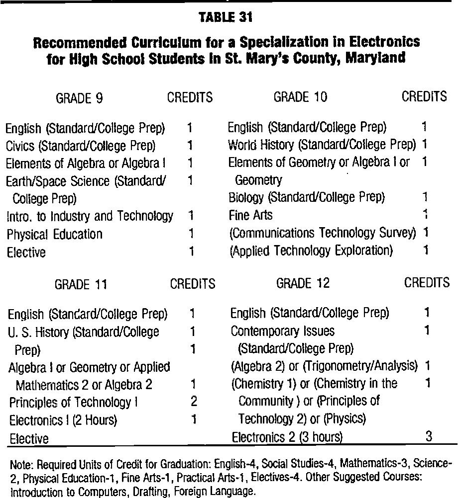 PDF] Making High Schools Work through Integration of