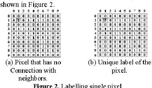 Figure 2. Labelling single pixel