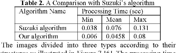 Table 2. A Comparison with Suzuki's algorithm Algorithm Name Processing Time (sec)