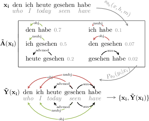 Figure 1 for PPT: Parsimonious Parser Transfer for Unsupervised Cross-Lingual Adaptation