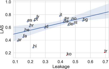 Figure 3 for PPT: Parsimonious Parser Transfer for Unsupervised Cross-Lingual Adaptation