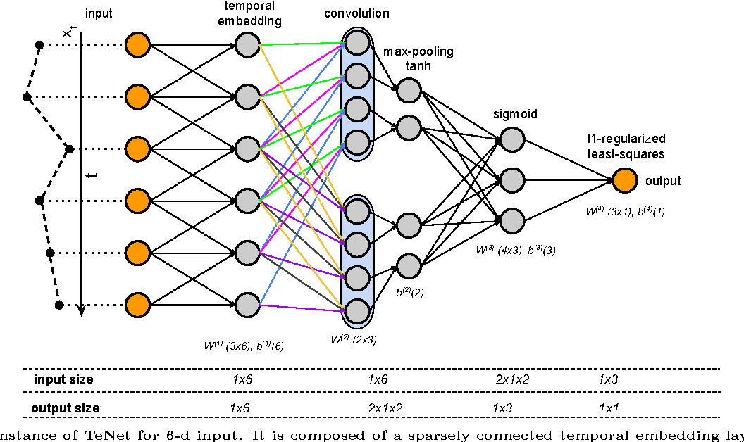 Figure 1 for Temporal Embedding in Convolutional Neural Networks for Robust Learning of Abstract Snippets