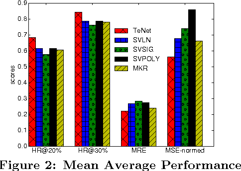 Figure 4 for Temporal Embedding in Convolutional Neural Networks for Robust Learning of Abstract Snippets