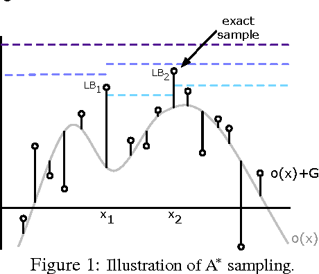 Figure 1 for A* Sampling