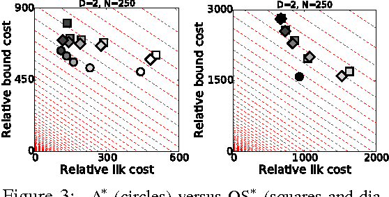 Figure 3 for A* Sampling