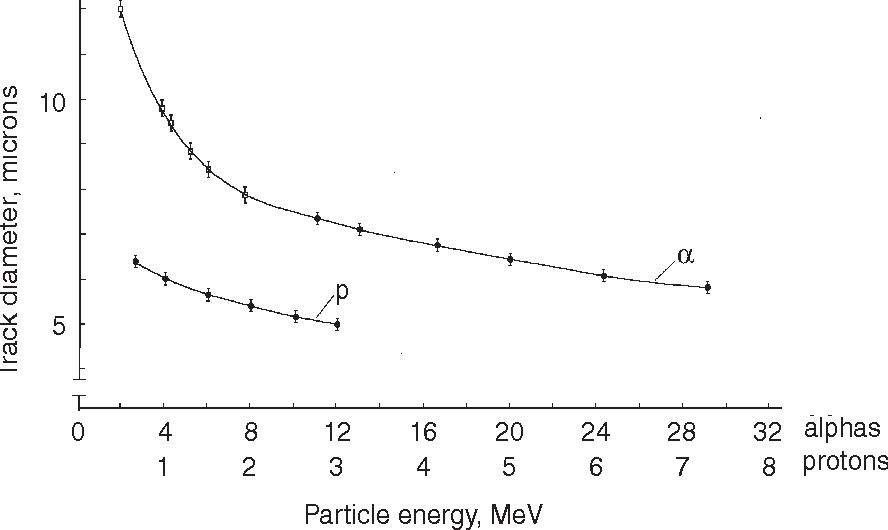 Figure 2. The calibration dependence of track diameters of alpha-particles and protons on their energy, ( ): radioactive alpha-sources; (•): particle beams.