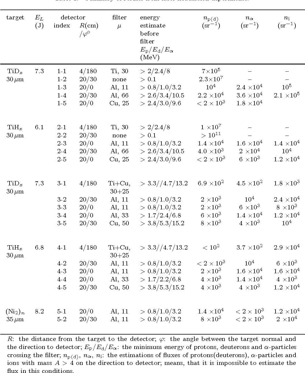 Table 1. Summary of results from laser irradiation experiments.