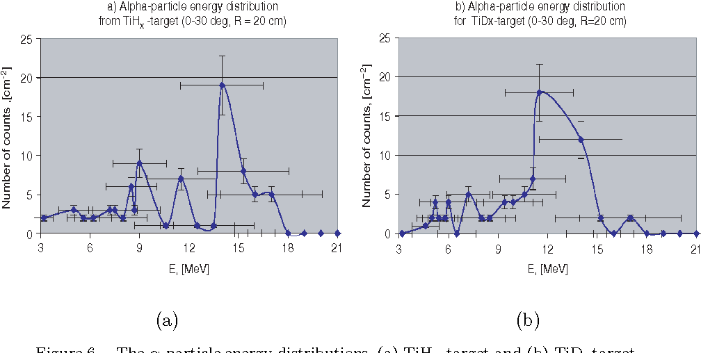 Figure 6. The α-particle energy distributions, (a) TiHx target and (b) TiDxtarget.