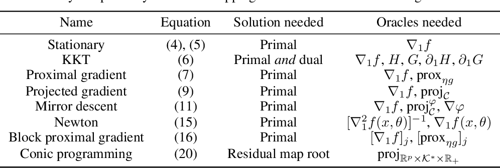Figure 2 for Efficient and Modular Implicit Differentiation