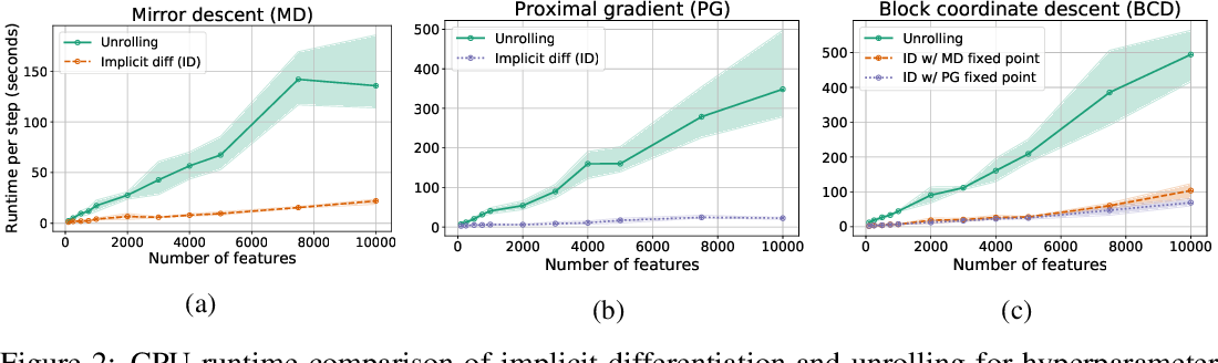 Figure 3 for Efficient and Modular Implicit Differentiation