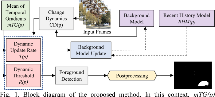 Figure 1 for CANDID: Robust Change Dynamics and Deterministic Update Policy for Dynamic Background Subtraction