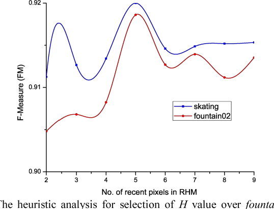 Figure 3 for CANDID: Robust Change Dynamics and Deterministic Update Policy for Dynamic Background Subtraction