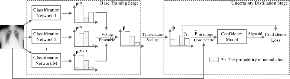 Figure 3 for Evaluating and Boosting Uncertainty Quantification in Classification