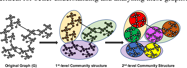 Figure 1 for CommPOOL: An Interpretable Graph Pooling Framework for Hierarchical Graph Representation Learning