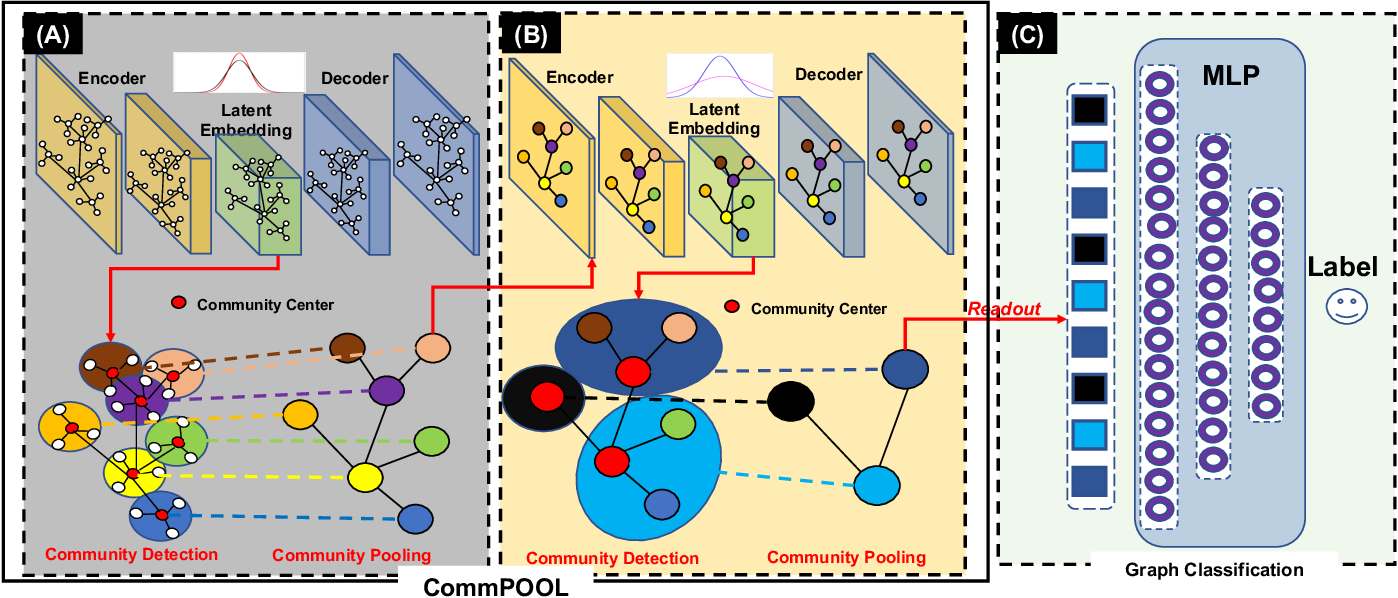Figure 3 for CommPOOL: An Interpretable Graph Pooling Framework for Hierarchical Graph Representation Learning