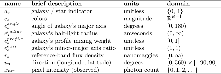 Figure 3 for Approximate Inference for Constructing Astronomical Catalogs from Images