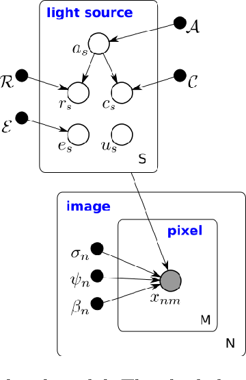Figure 4 for Approximate Inference for Constructing Astronomical Catalogs from Images