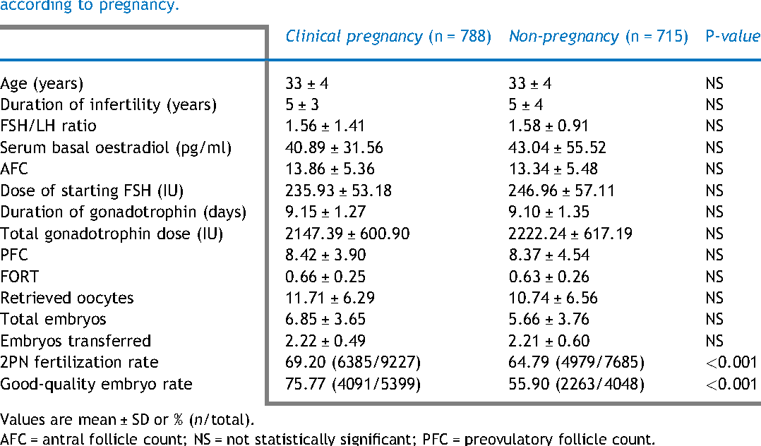 Prediction of IVF/ICSI outcome based on the follicular output rate