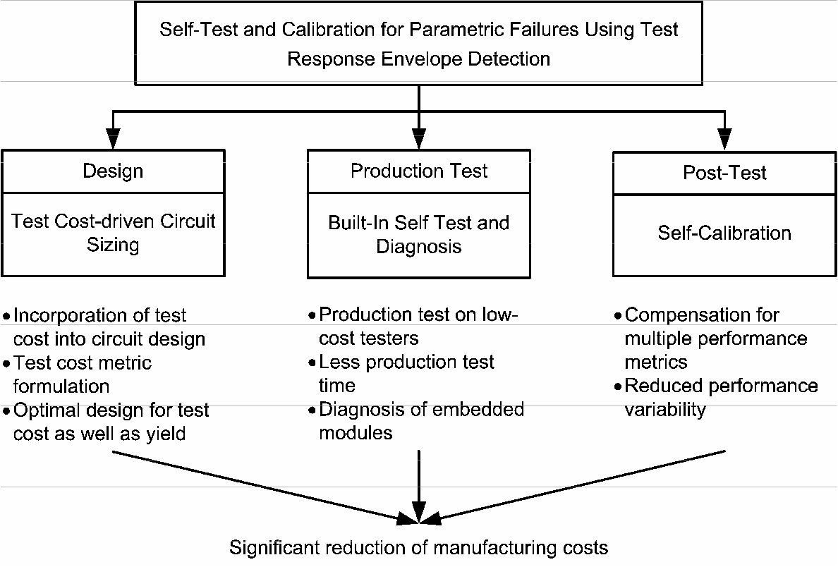 Built In Self Test And Calibration Of Rf Systems For Parametric Envelope Detector Circuit Design Failures Semantic Scholar