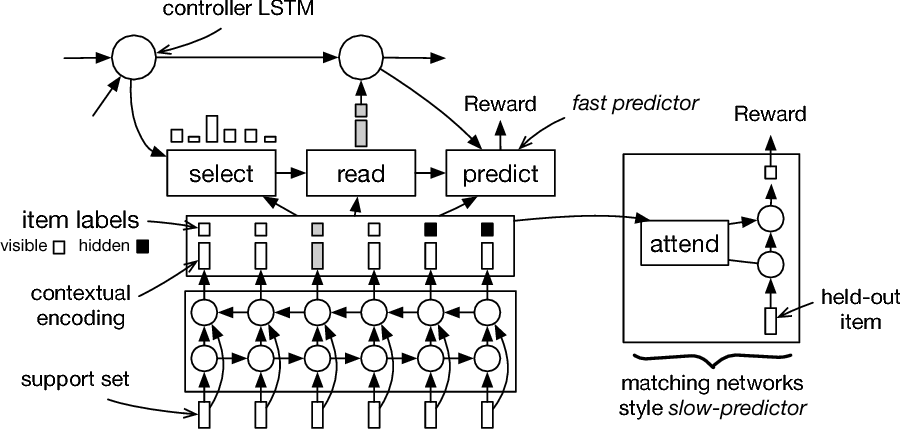Figure 1 for Learning Algorithms for Active Learning