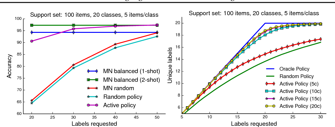 Figure 4 for Learning Algorithms for Active Learning
