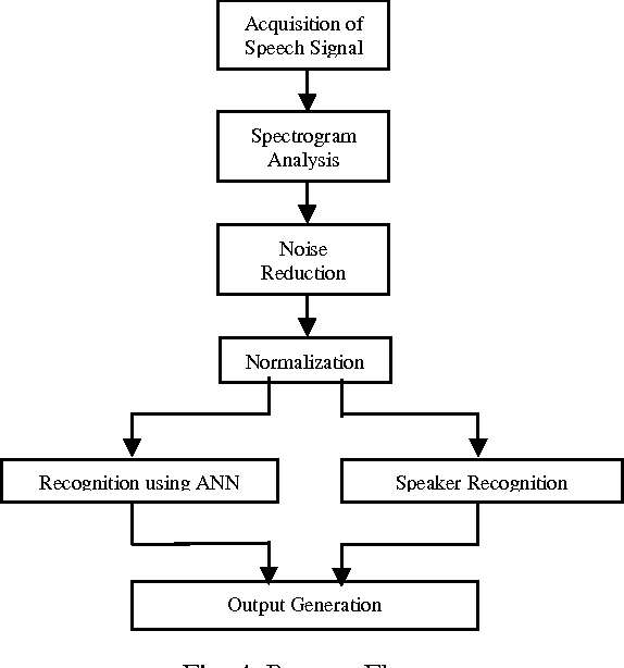 Speech and Speaker Recognition System Using Artificial Neural