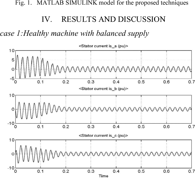 Fig. 2. Stator current waveforms of healthy motor with balanced supply