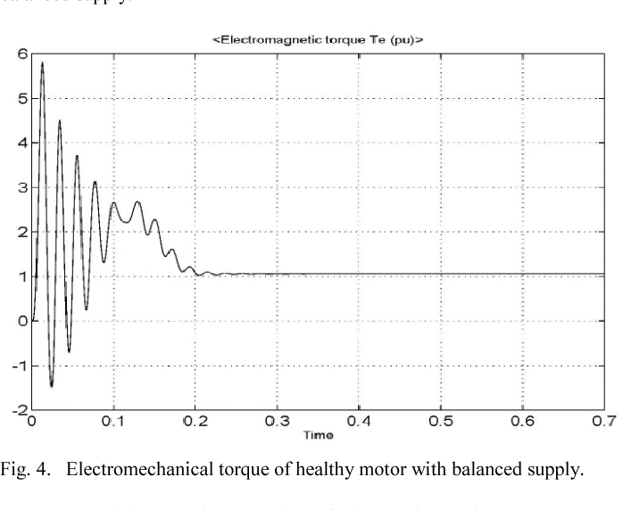 Fig. 4. Electromechanical torque of healthy motor with balanced supply.