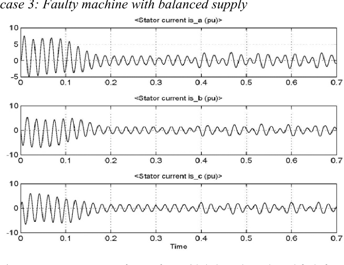 Fig. 9. Stator current waveforms of IM with balanced supply and fault from 0.3 sec onwards.