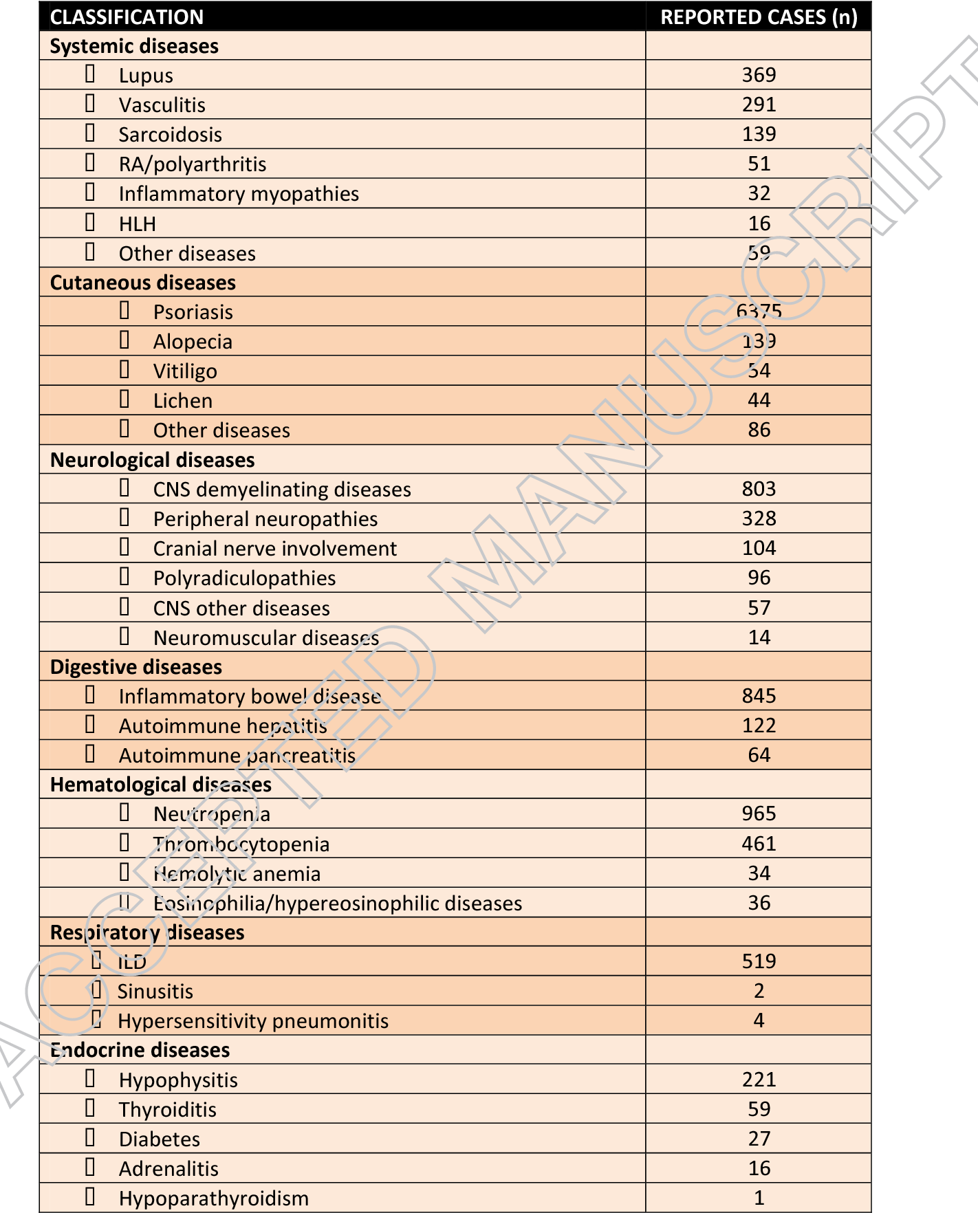 table 1 from autoimmune diseases induced by biological agents. a