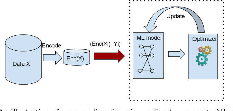 Figure 1 for When Lempel-Ziv-Welch Meets Machine Learning: A Case Study of Accelerating Machine Learning using Coding