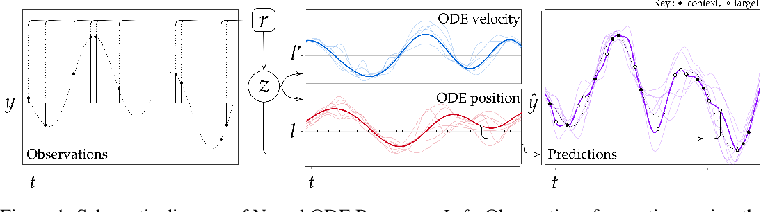 Figure 1 for Neural ODE Processes