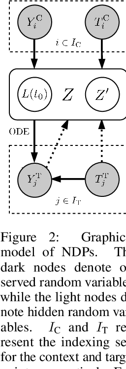 Figure 3 for Neural ODE Processes