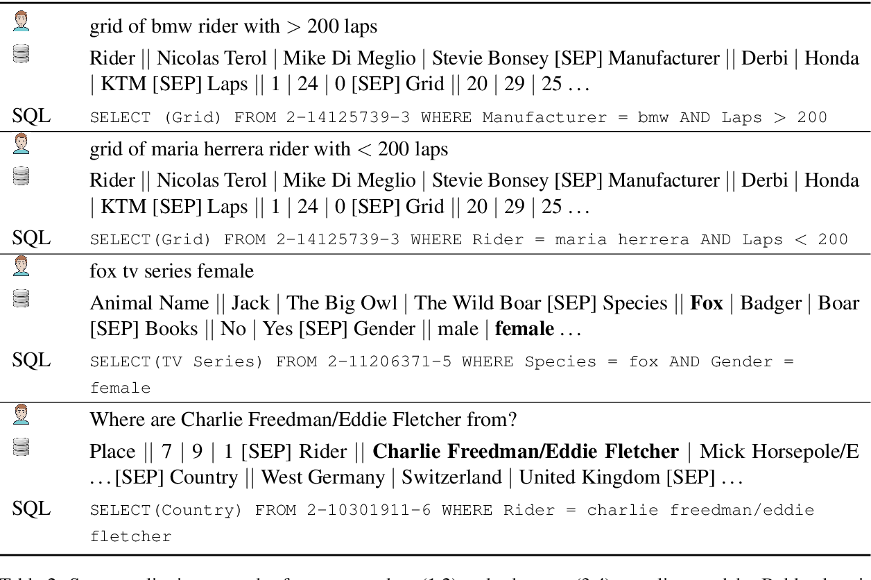 Figure 4 for ColloQL: Robust Cross-Domain Text-to-SQL Over Search Queries