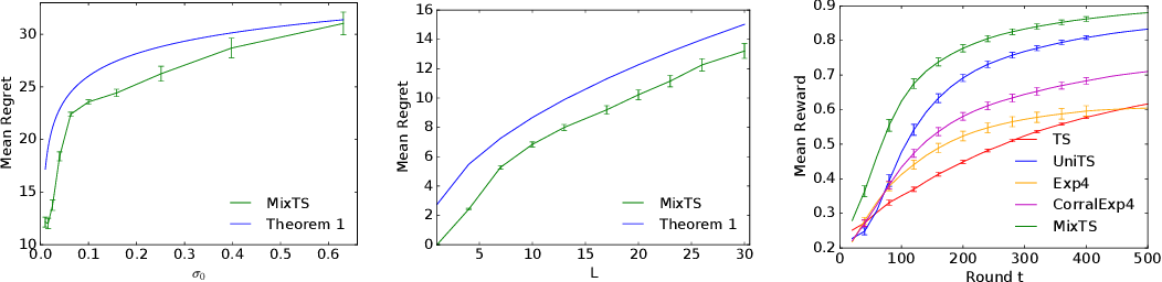 Figure 1 for Thompson Sampling with a Mixture Prior