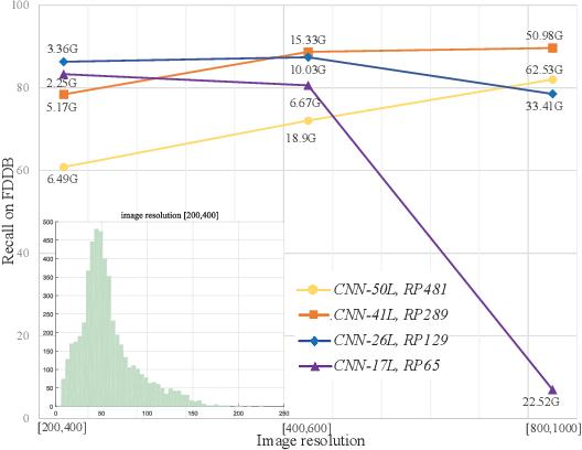 Figure 1 for KPNet: Towards Minimal Face Detector