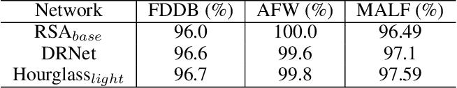 Figure 2 for KPNet: Towards Minimal Face Detector