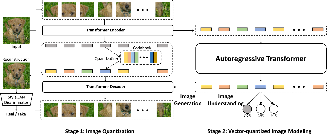Figure 1 for Vector-quantized Image Modeling with Improved VQGAN