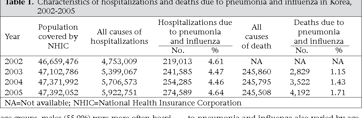 Table 1. Characteristics of hospitalizations and deaths due to pneumonia and influenza in Korea, 2002-2005
