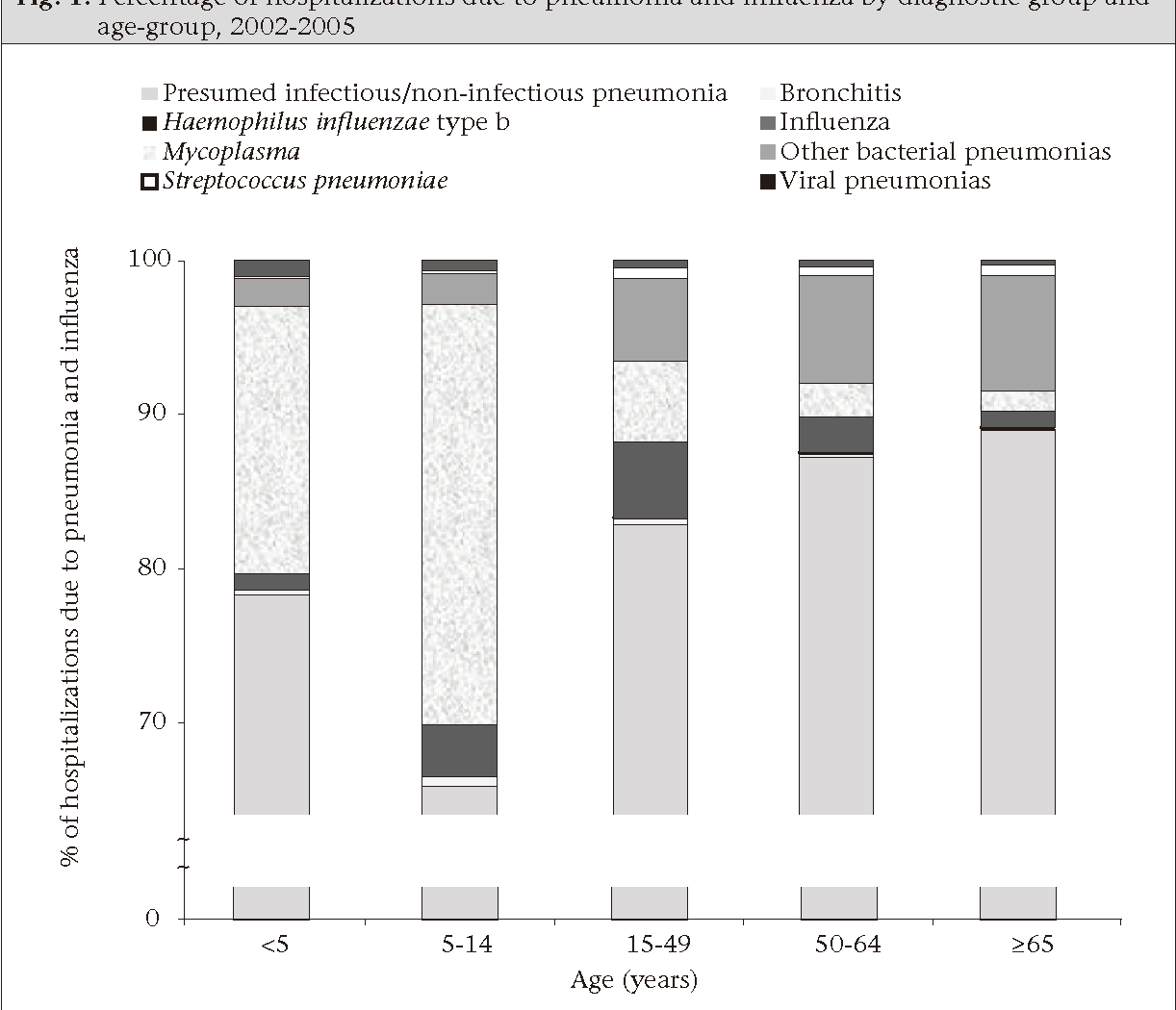 Fig. 1. Percentage of hospitalizations due to pneumonia and influenza by diagnostic group and age-group, 2002-2005