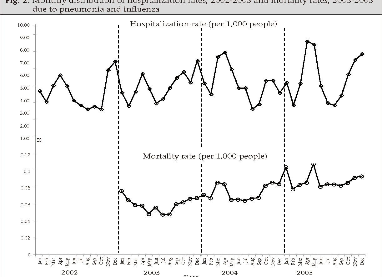 Fig. 2. Monthly distribution of hospitalization rates, 2002-2005 and mortality rates, 2003-2005 due to pneumonia and influenza