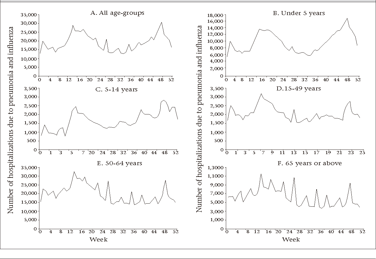 Fig. 3. Weekly distribution of hospitalizations due to pneumonia and influenza by age-group, 2002-2005