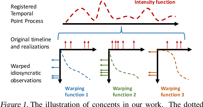 Figure 1 for Learning Registered Point Processes from Idiosyncratic Observations