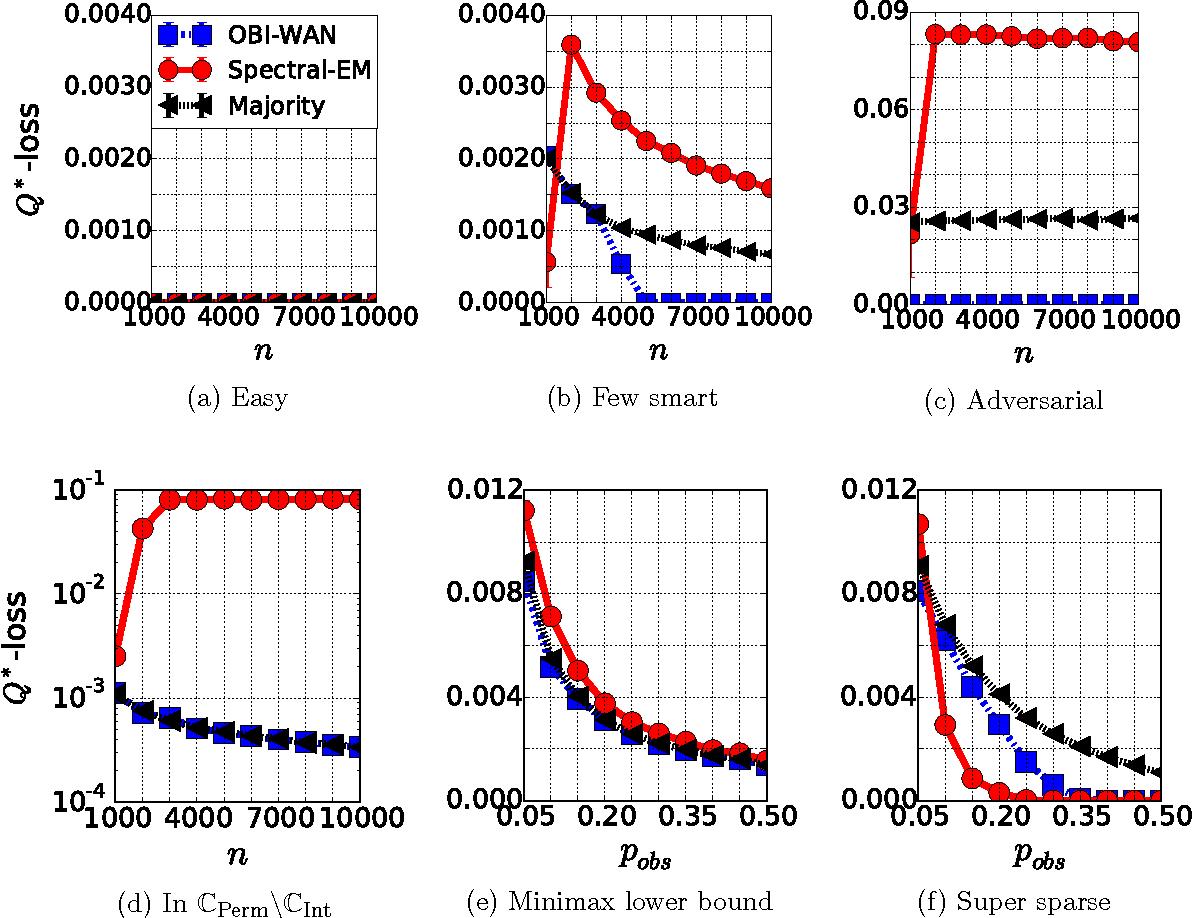 Figure 1 for A Permutation-based Model for Crowd Labeling: Optimal Estimation and Robustness