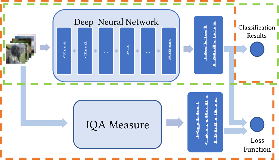Figure 3 for Image Quality Assessment Guided Deep Neural Networks Training