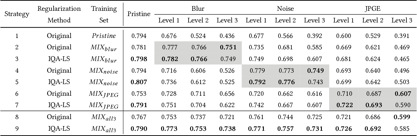Figure 4 for Image Quality Assessment Guided Deep Neural Networks Training