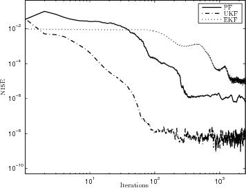 Fig. 4. Error dynamics of PF, UKF and EKF based schemes (Lorenz system).