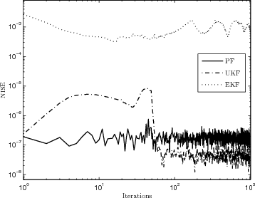 Fig. 7. Error dynamics of the PF, UKF and EKF based schemes (MG system).