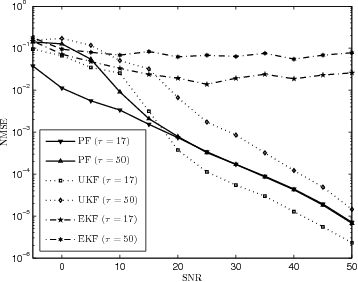Fig. 8. NMSE of state x (MG system) for UKF, PF and EKF based schemes.