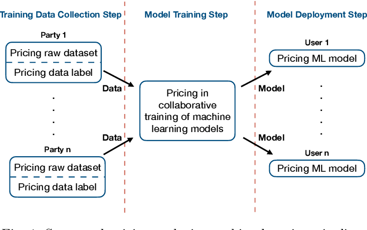 Figure 1 for Data Pricing in Machine Learning Pipelines